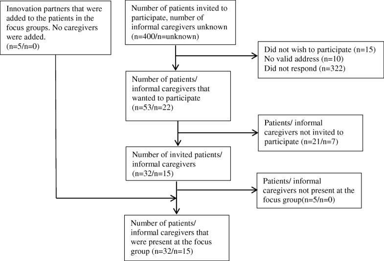 Why the uptake of eRehabilitation programs in stroke care is so
