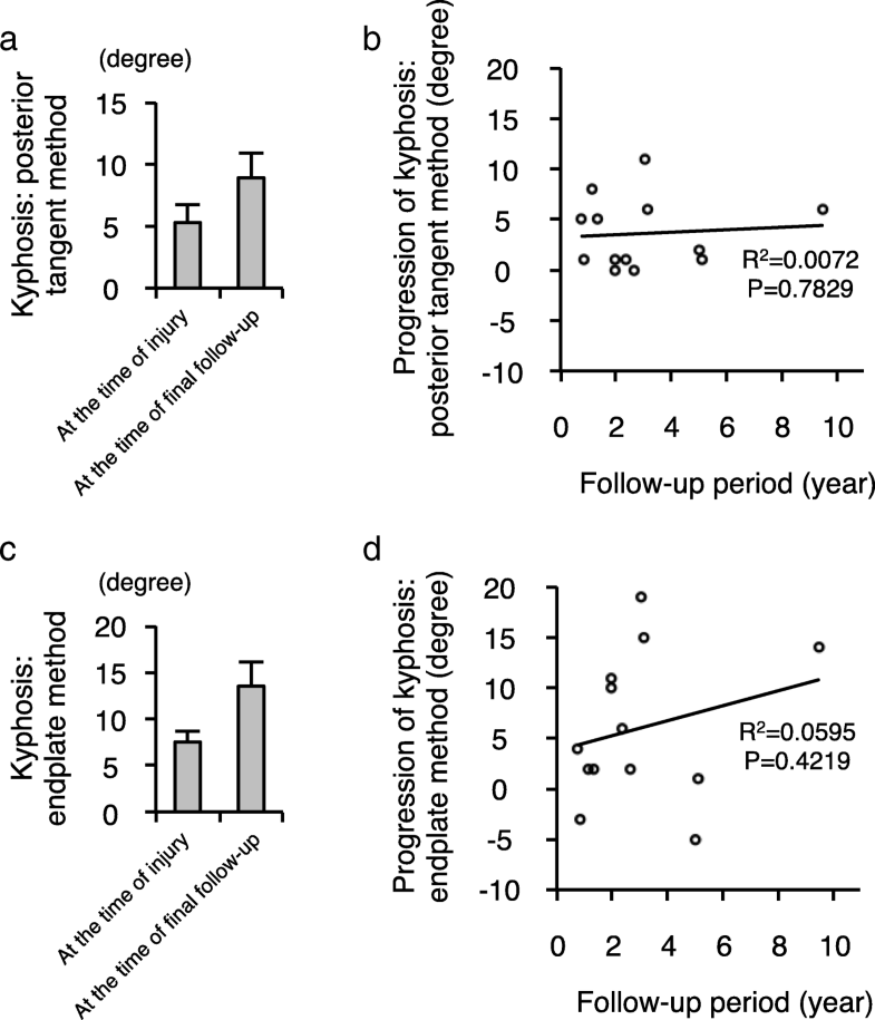 progression of local kyphosis after conservative treatment for compressive cervical spine