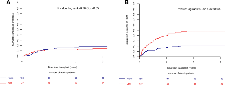 Haploidentical transplantation is associated with better overall survival when compared to single cord blood transplantation: an EBMT-Eurocord study of acute leukemia patients conditioned with thiotepa, busulfan, and fludarabine