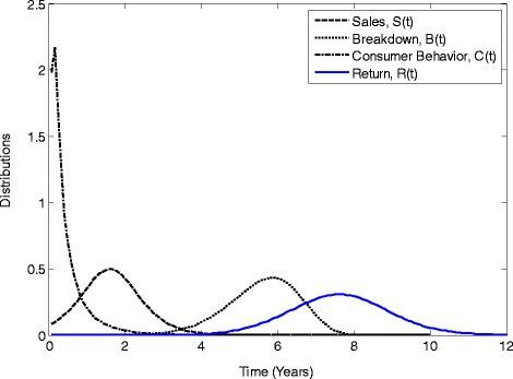 Forecasting product returns for remanufacturing systems | SpringerLink