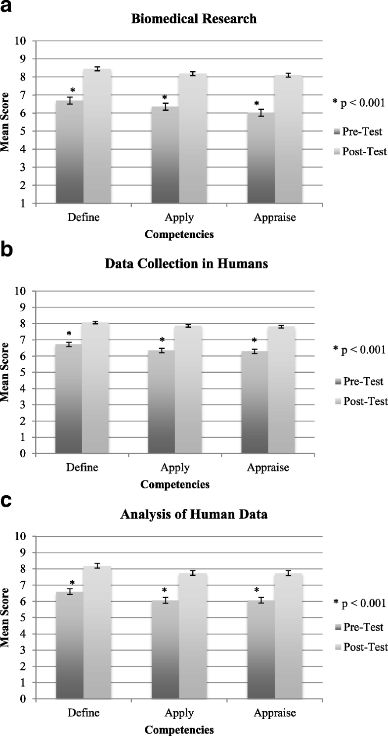 pre and post test research paper Pre-test/post-test studies measure the change in a situation, phenomenon, problem or attitude such studies are often used to measure the efficacy of a program these studies can be seen as a variation of the cross-sectional design as they involve two sets of cross-sectional data collection on the same population to determine if a change has.