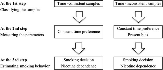 609c2a8e87 A quasi-hyperbolic discounting approach to smoking behavior