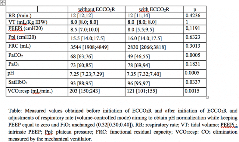 5eccf68c631 ... respiratory-metabolic acidosis in some patients and to (ii) intrinsic  Hemolung properties (low to middle extracorporeal blood flow and membrane  surface ...