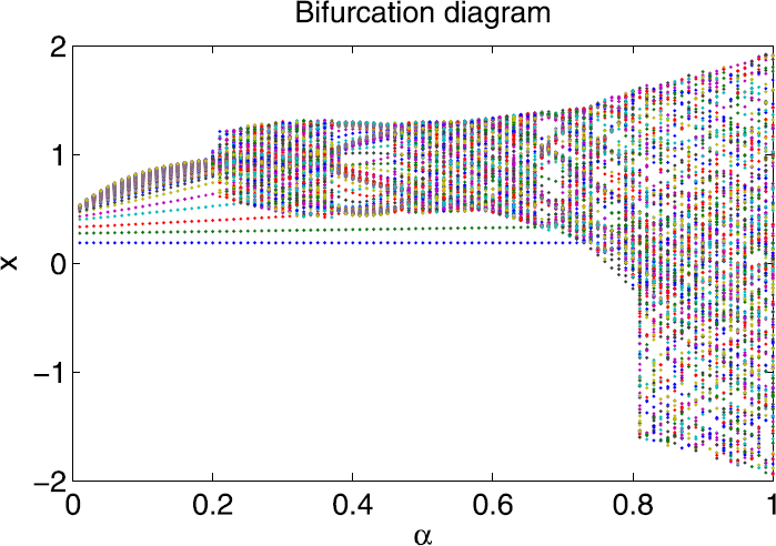 open image in new window figure 1  figure 1  bifurcation diagram