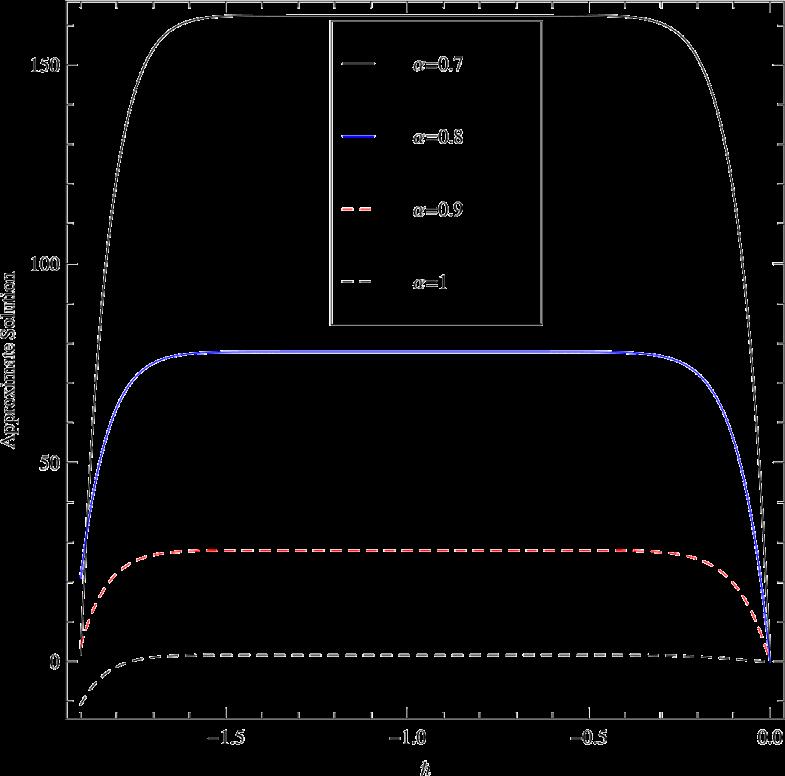 Figure7