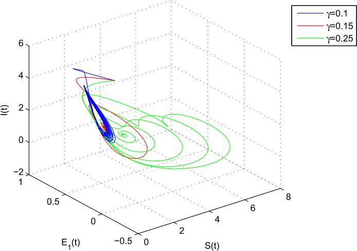 Figure12