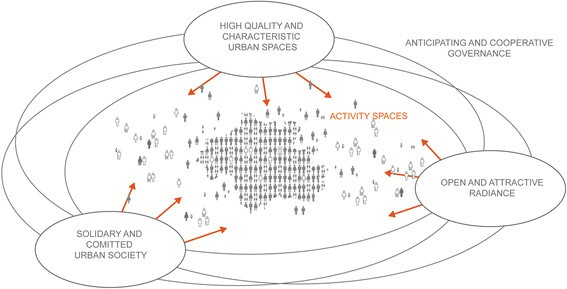 A spatial strategy for the production of place in two German