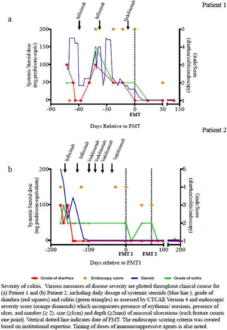 Fig. 3 (abstract P194).