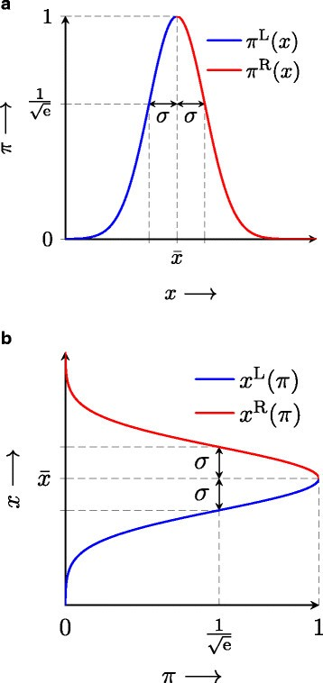 Uncertainty analysis of the coefficients of friction during
