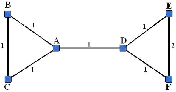 Network partitioning algorithms as cooperative games | SpringerLink