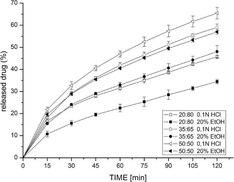 Silk Fibroin as a Novel Alcohol-Resistant Excipient for Sustained