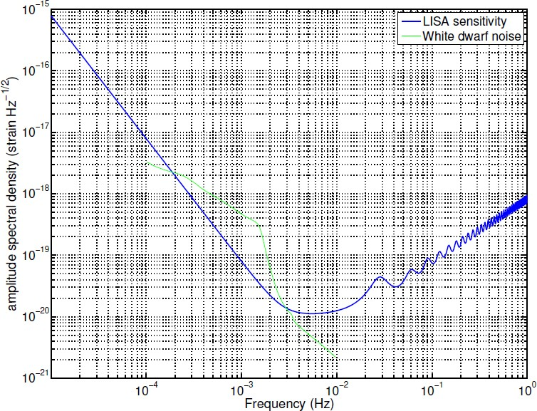 Gravitational Wave Detection by Interferometry (Ground and