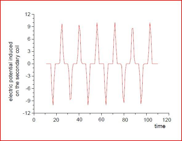 Figure 109: