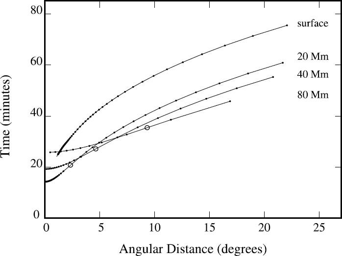 Figure 28: