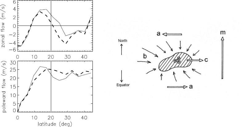 Figure 41:
