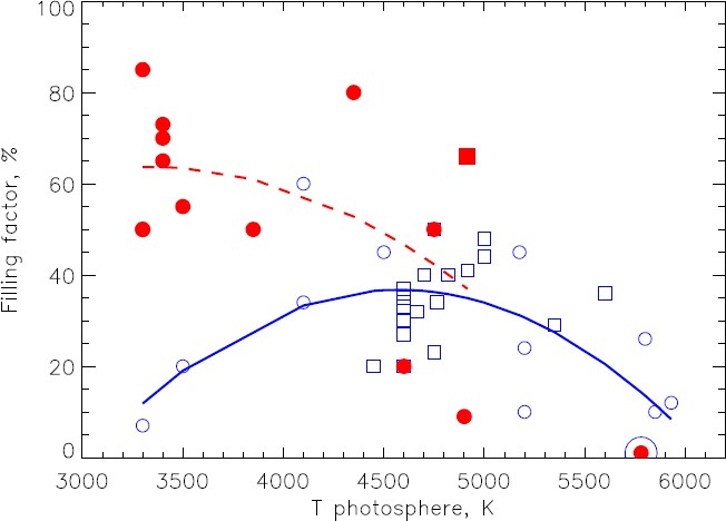 Figure 10: