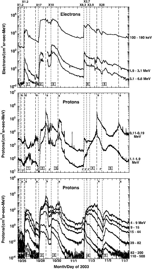 Space Weather: The Solar Perspective | SpringerLink