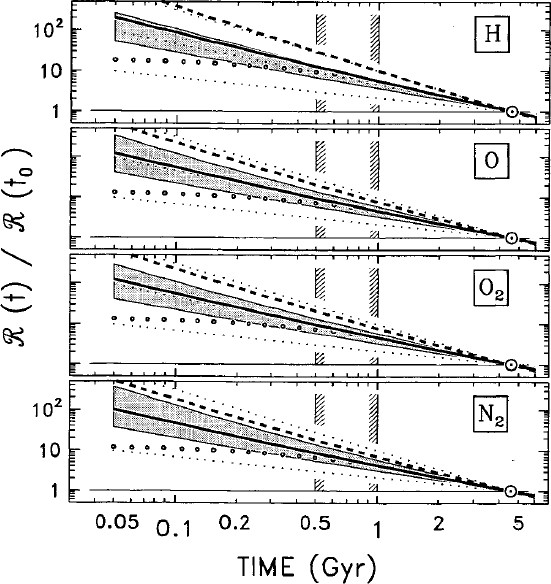 The Sun in Time: Activity and Environment | SpringerLink