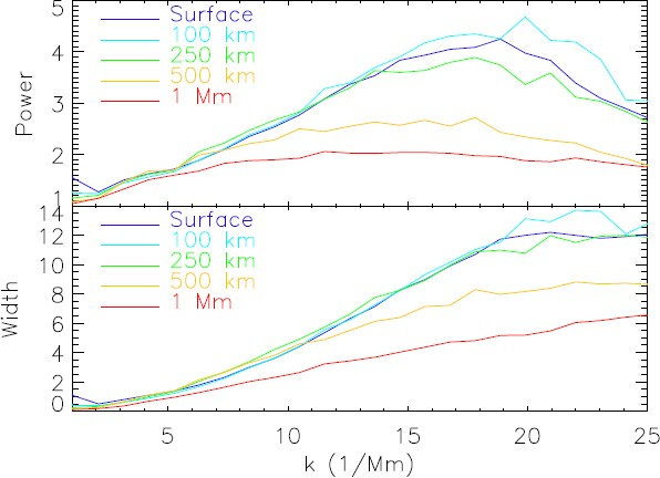 Solar Surface Convection | SpringerLink