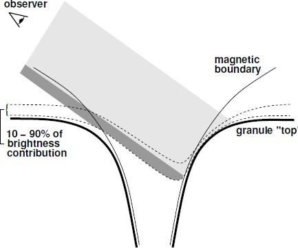 Figure 54: