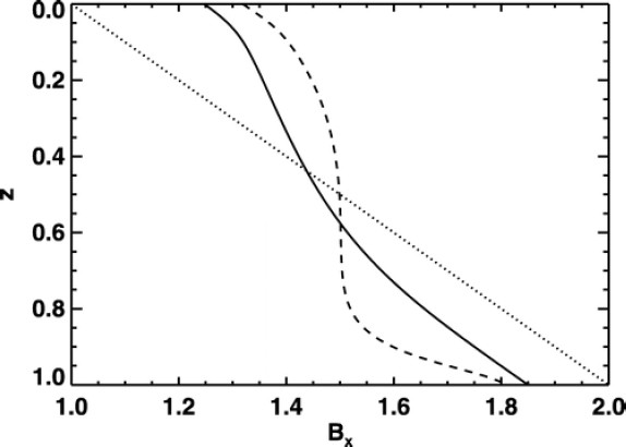 Figure 8: