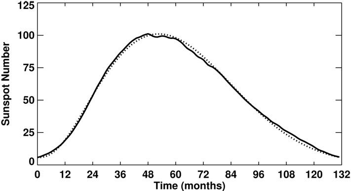 Figure 25: