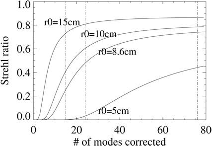 Figure 13:
