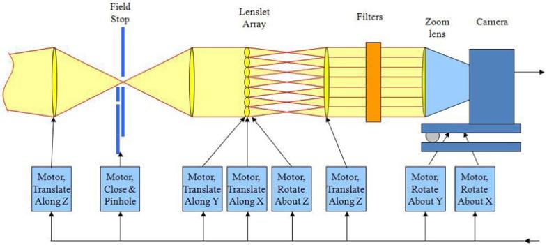 Figure 17: