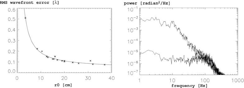 Figure 35: