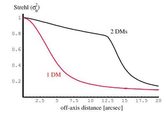 Figure 48: