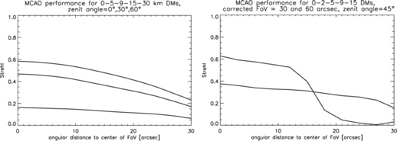 Figure 53: