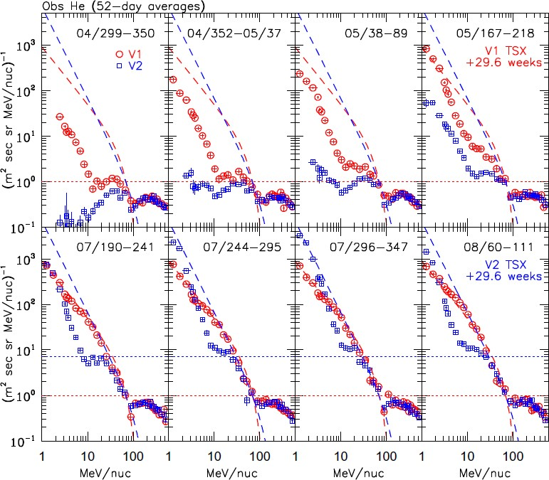 Solar Modulation of Cosmic Rays | SpringerLink
