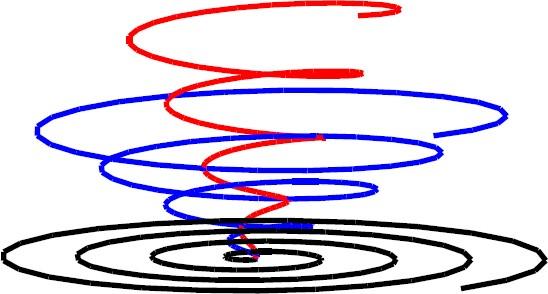 Figure 3: