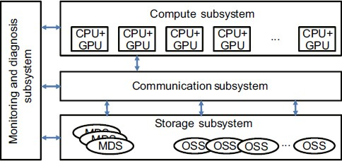 ONFS: a hierarchical hybrid file system based on memory, SSD