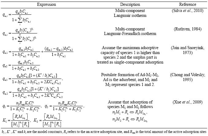 Mathematically modeling fixed-bed adsorption in aqueous