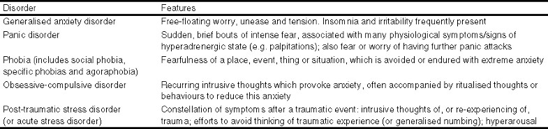 Anxiety Symptoms in Elderly Patients with Depression