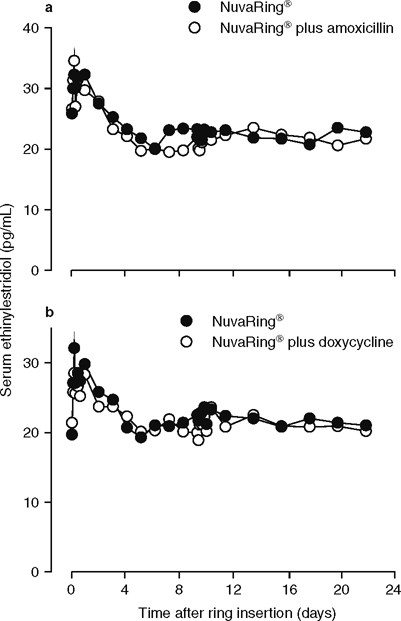 Absence of Pharmacokinetic Interactions of the Combined