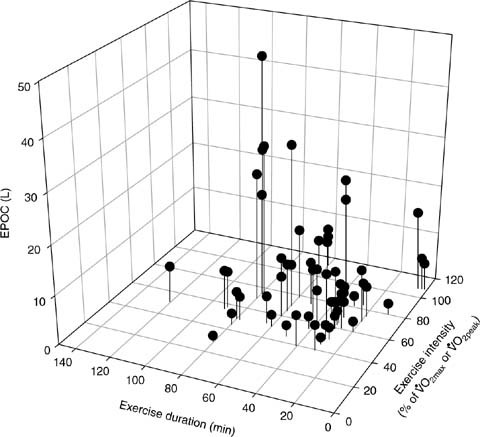 Effect Of Exercise Intensity Duration And Mode On Post Exercise