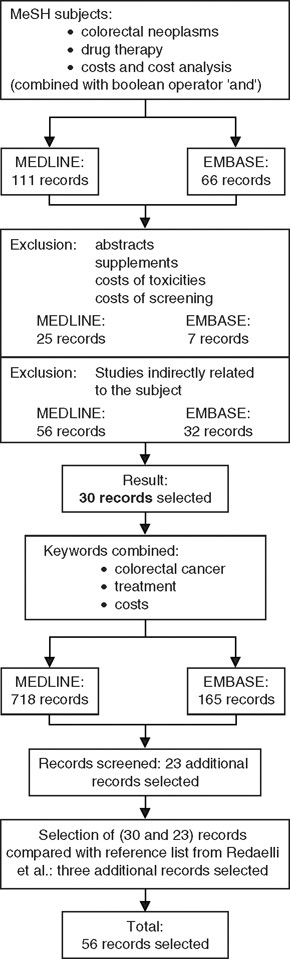 Cost Considerations In The Treatment Of Colorectal Cancer Springerlink