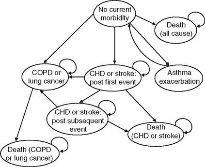 Cost Utility Analysis Of Varenicline Versus Existing Smoking