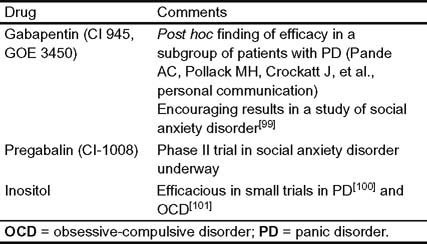 Agents in Development for Anxiety Disorders | SpringerLink