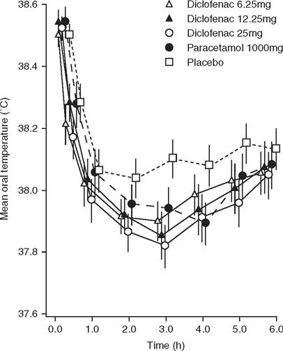 Lowest Effective Single Dose Of Diclofenac For Antipyretic And