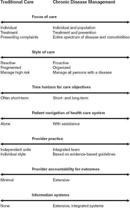 Chronic Disease Management SpringerLink - Chronic disease management care plan template