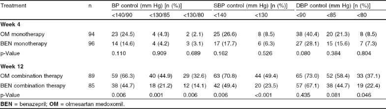 Comparative Study of the Efficacy of Olmesartan/Amlodipine ...