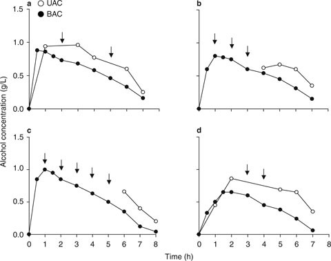 Urine as a biological specimen for forensic analysis of alcohol and open image in new window fig 8 concentration time profiles of ethanol in urine in four healthy volunteers illustrating the fandeluxe Image collections