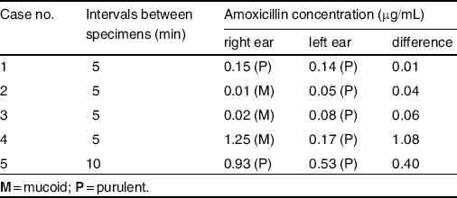 Ampicillin medication