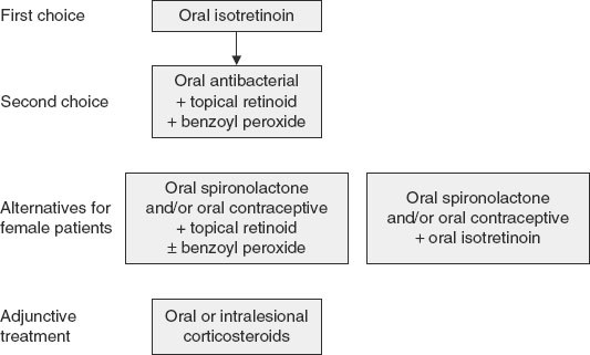 Therapeutic Considerations For Severe Nodular Acne Springerlink