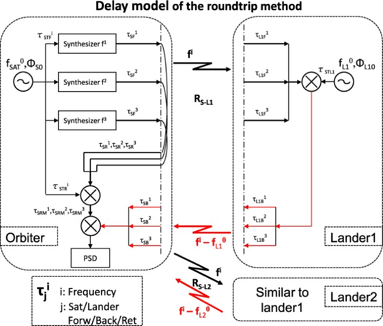 Phase-difference measurement in iVLBI and application in the
