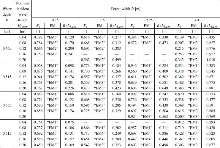 Table A.1.