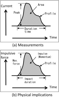Generous Piezoelectric Impact Vibration Sensor Air Conditioner Parts